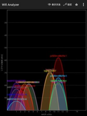 チャネル利用状況をグラフ表示